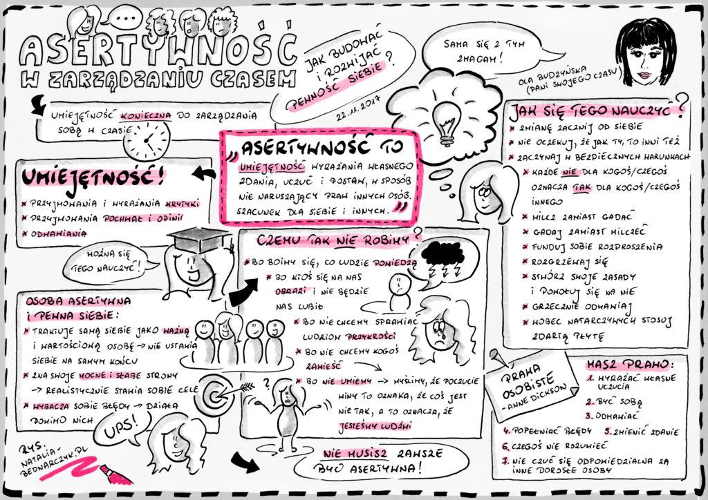 Webinar Asertywność w zarządzaniu czasem. Jak budować i rozwijać pewność siebie - notatka wizualna