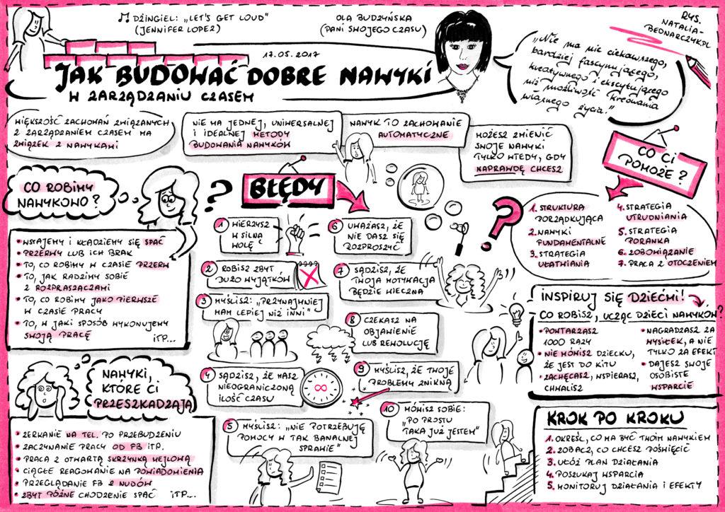 Webinar Jak budować dobre nawyki w zarządzaniu czasem - notatka wizualna