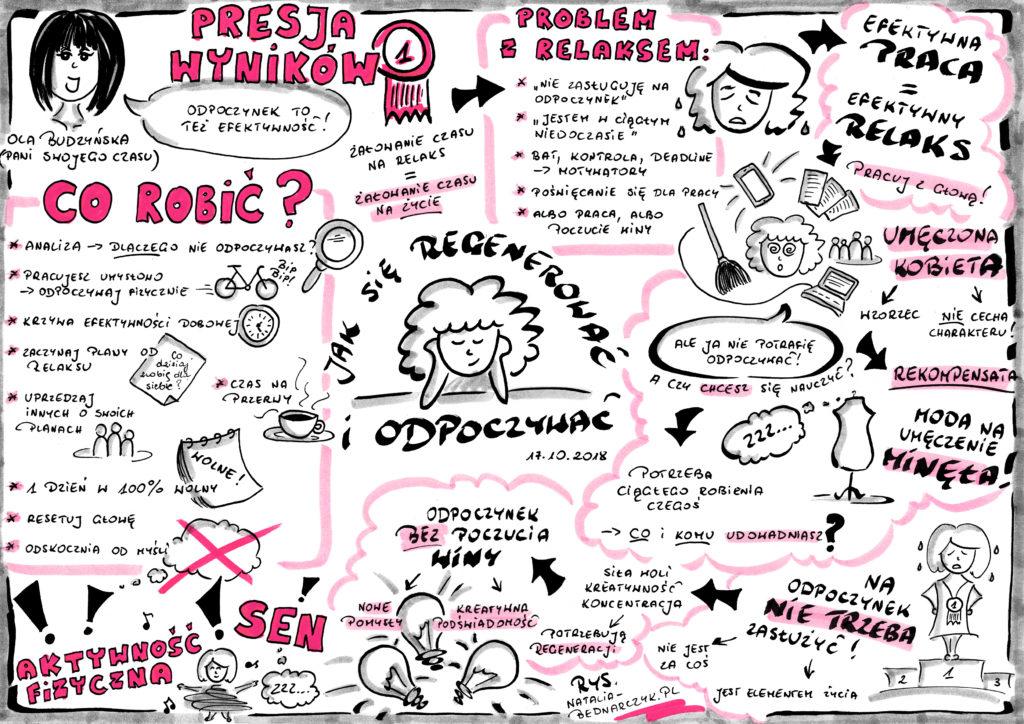 Webinar Organizacja to sztuka odpuszczania. Jak nauczyć się odpoczywać? - notatka wizualna