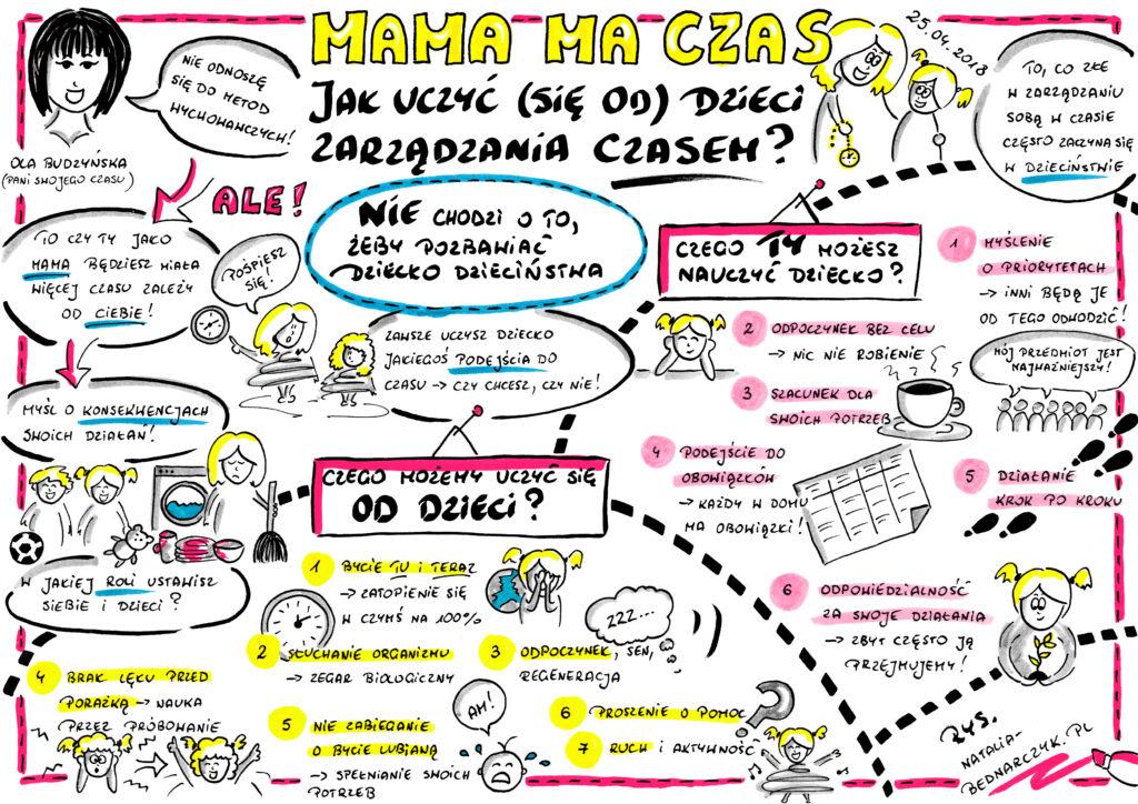 Webinar Mama ma czas - czyli jak uczyć (się od) dzieci zarządzania czasem - notatka wizualna