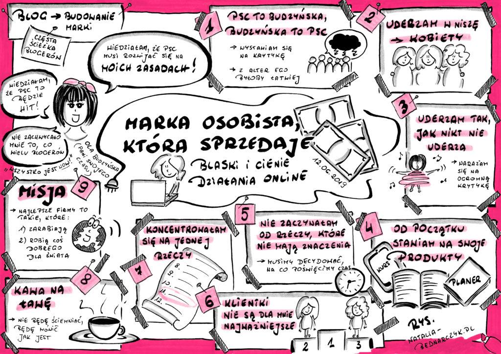 Webinar Marka osobista, która sprzedaje - blaski i cienie działania online - notatki wizualne