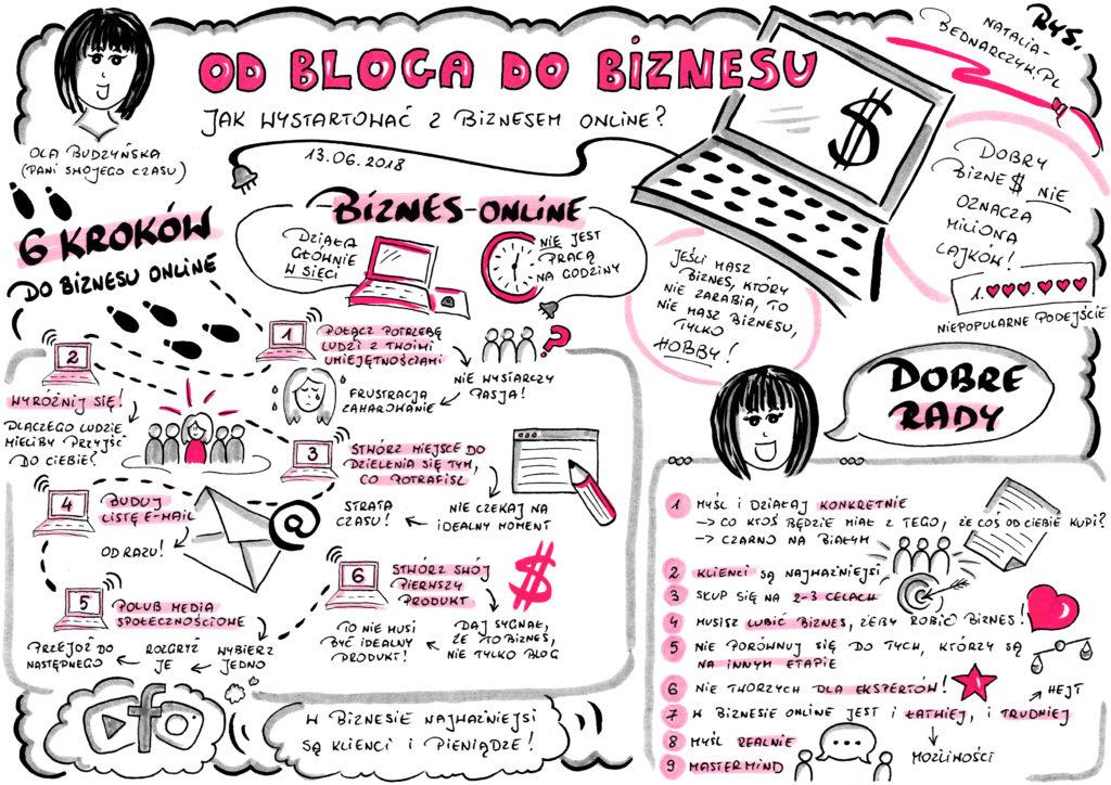 Webinar Od bloga do biznesu. Jak wystartować z biznesem online? - notatka wizualna