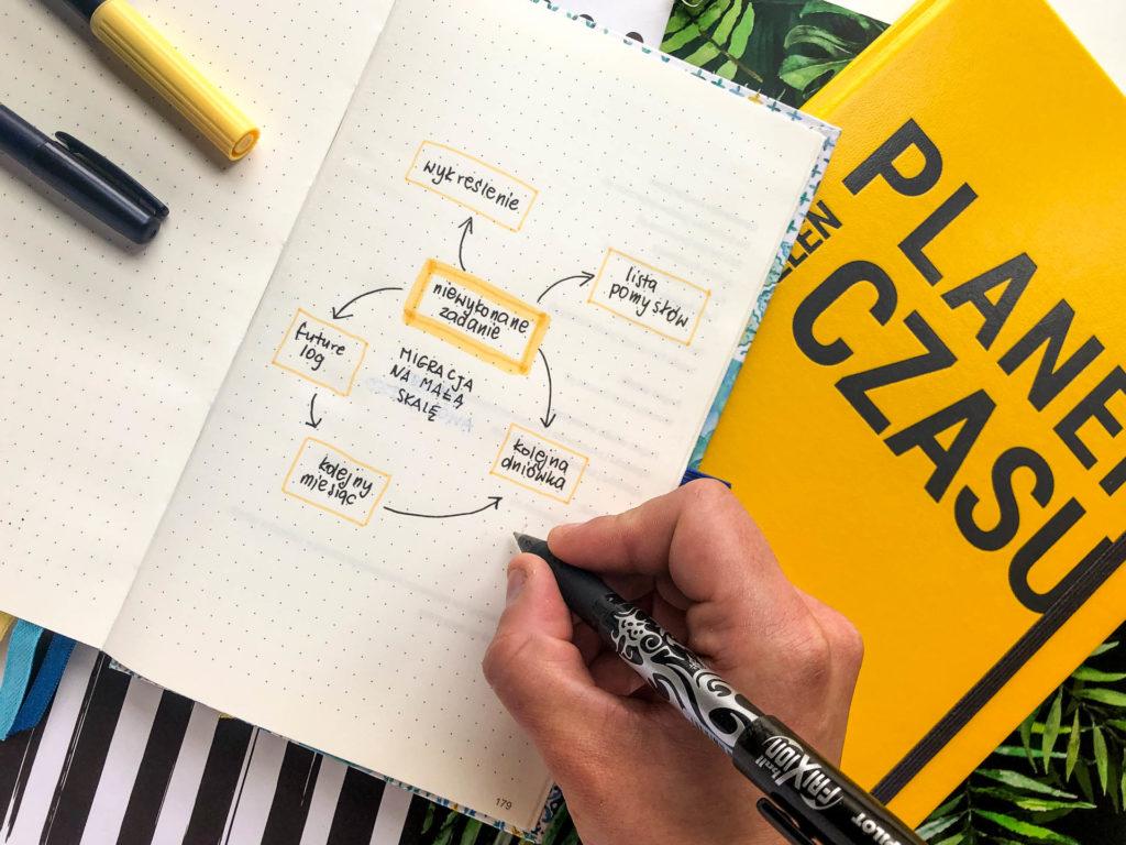 Jak skutecznie przenieść plany ze starego do nowego planera – czyli migracje w bujo