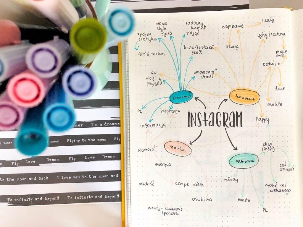 Mapa myśli związana z Instagramem narysowana w planerze.
